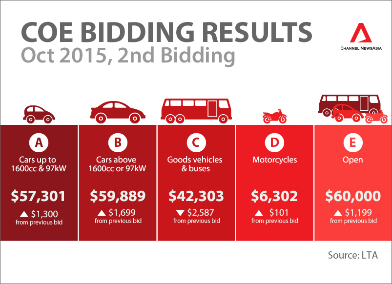 COE Bidding Results